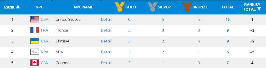 Medal Standings