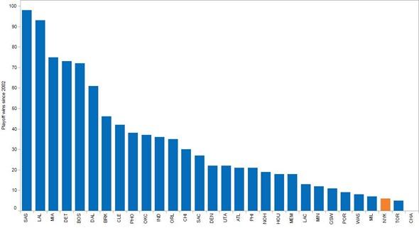 pbt playoff wins since 2002