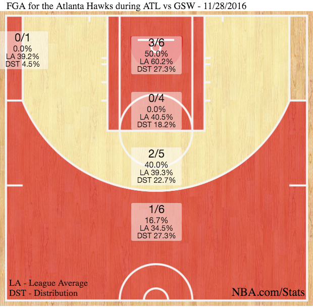Hawks fourth quarter chart