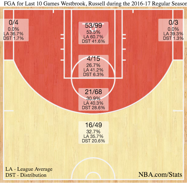 Westbrook shot chart