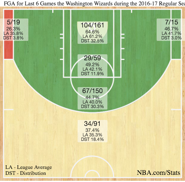 Wizards shotchart