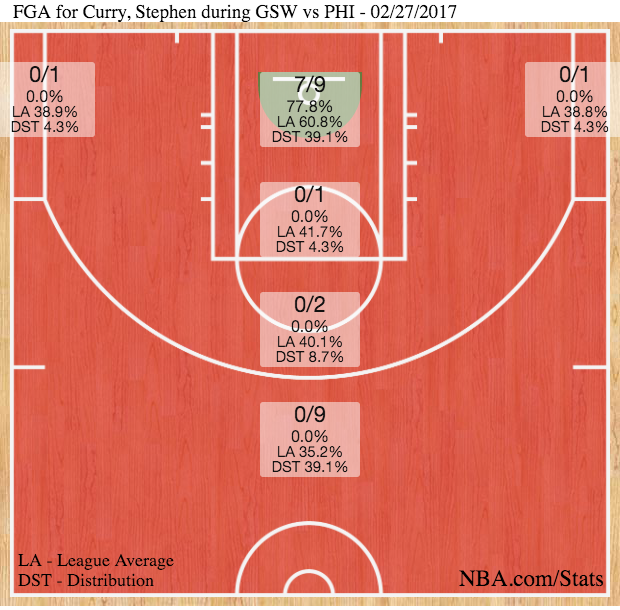 Stephen Curry shotchart