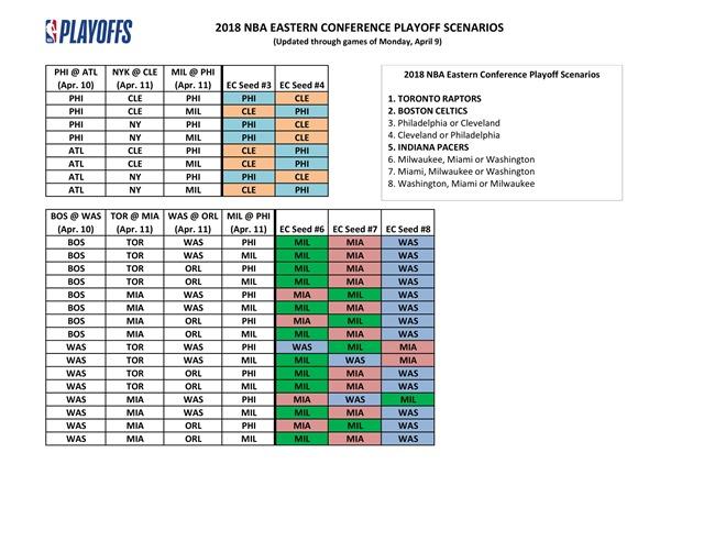 2018-NBA-playoff-scenarios-updated-4-10-2