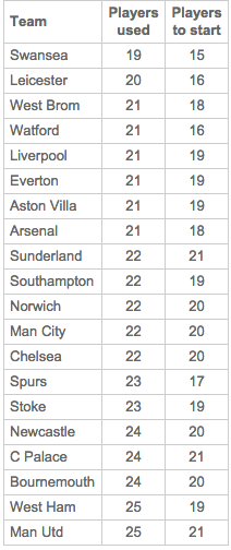 Table from premierleague.com