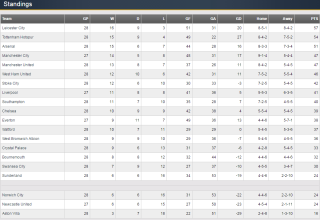 PL Standings - March. 3