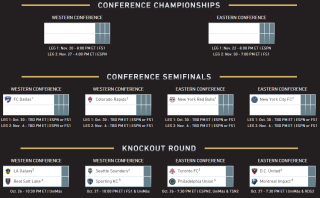 MLS Playoff bracket, 2016