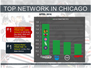 Top Network in Chicago