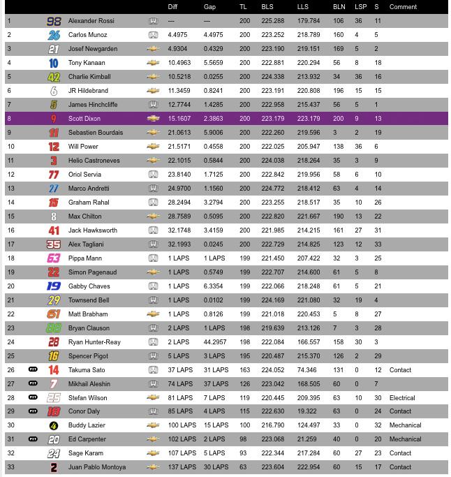 Rossi500win
