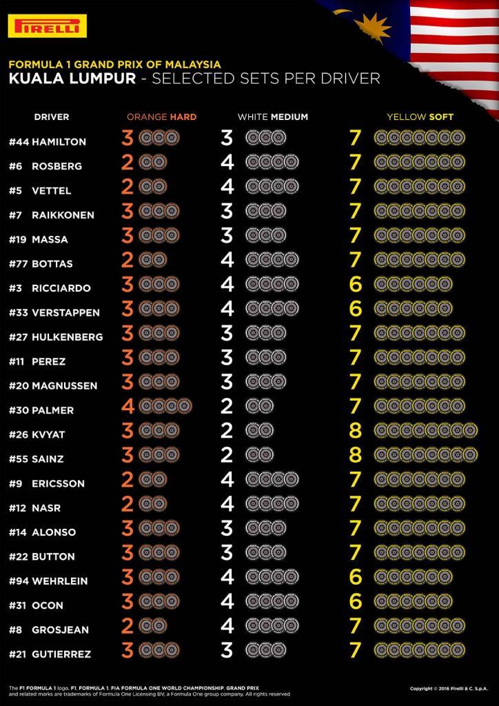 9673_malaysia-selected-sets-per-driver-en