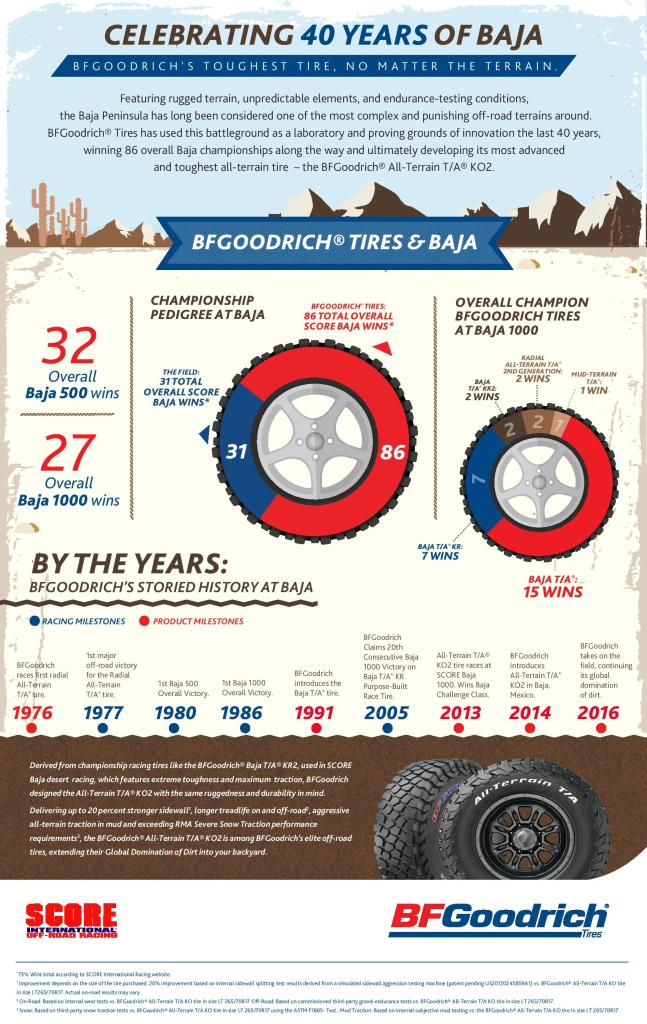bfgoodrich-and-baja-40-years-graphic-page-001