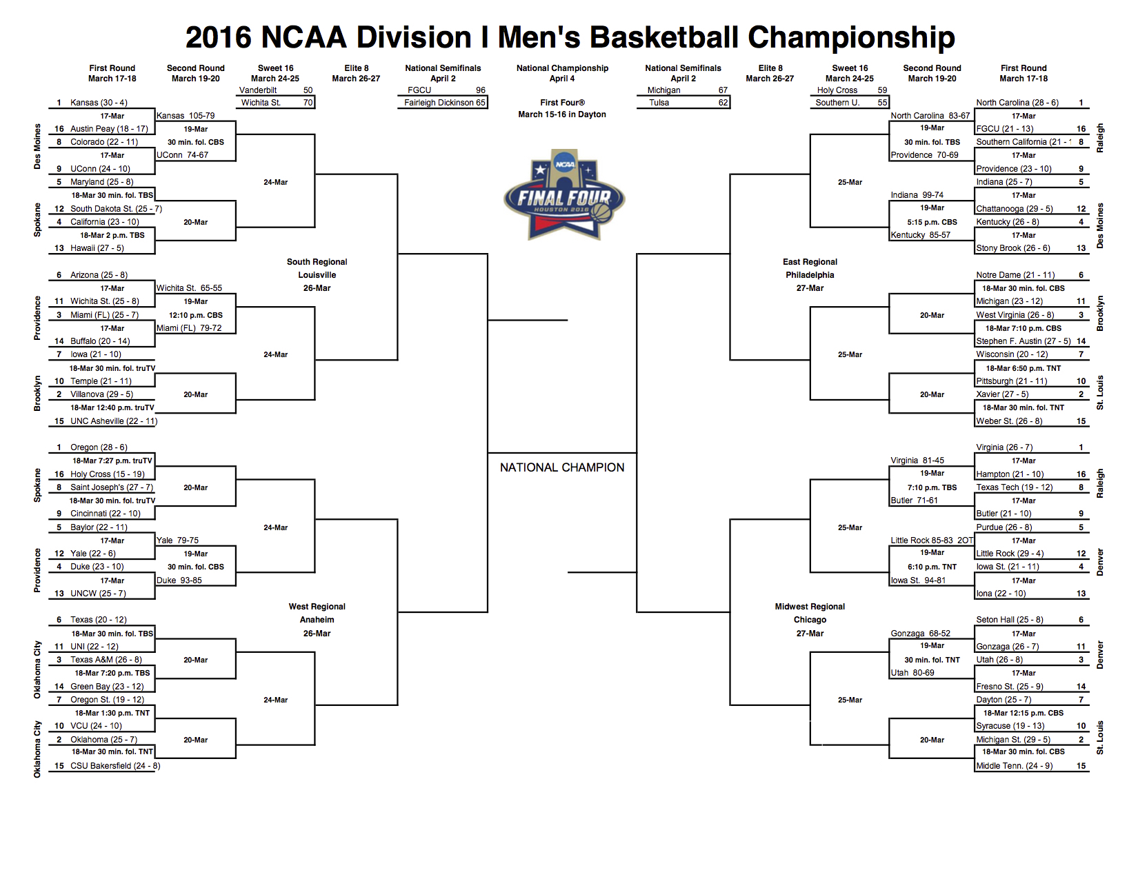 2016 NCAA Division I Men's Basketball Bracket - 3.17.16