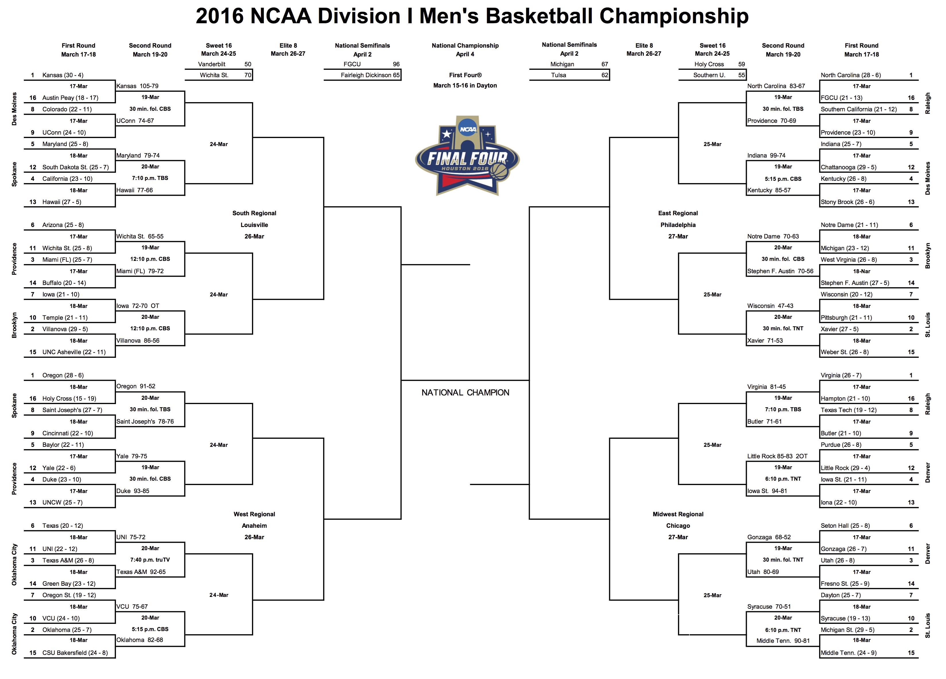 2016 NCAA Division I Men's Basketball Bracket - 3.18.16