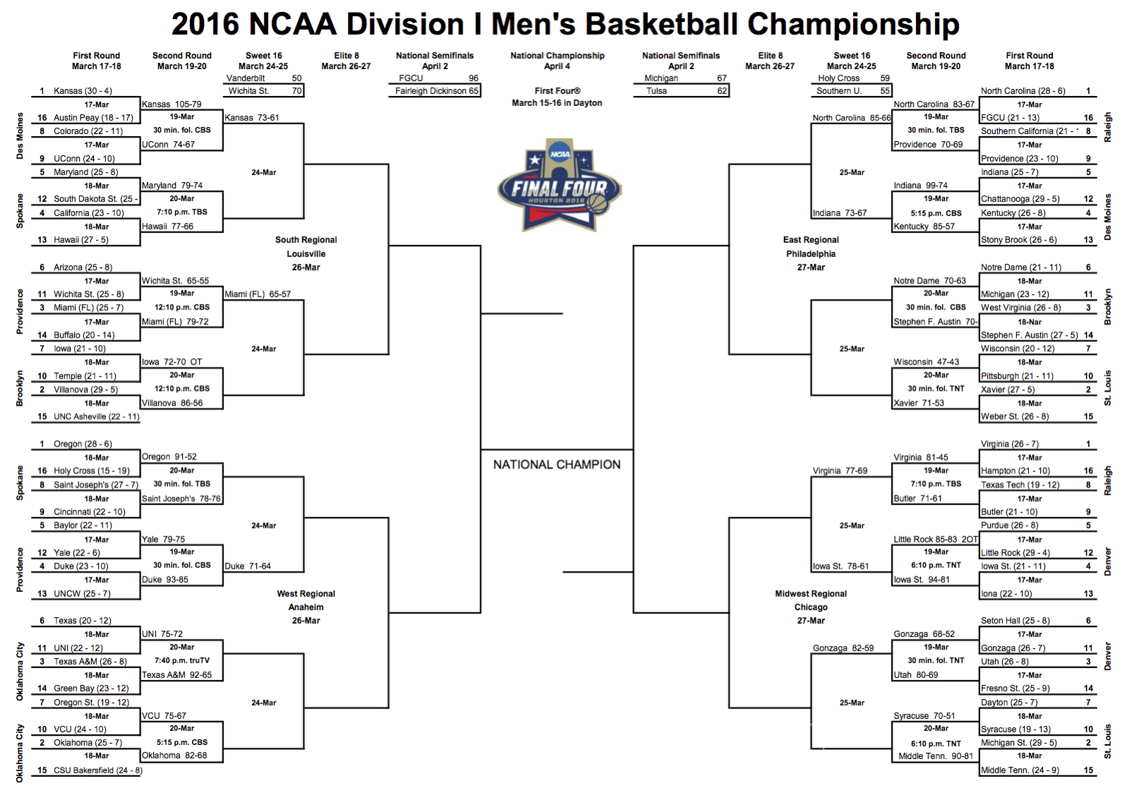 2016 NCAA Division I Men's Basketball Bracket - 3.19.16