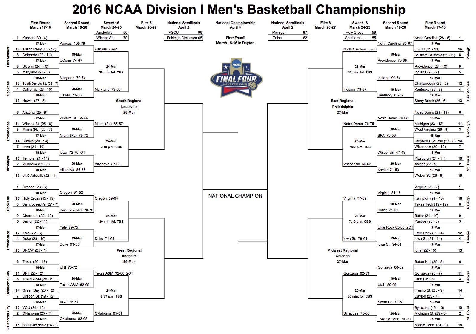 2016 NCAA Division I Men's Basketball Bracket - 3.20.16