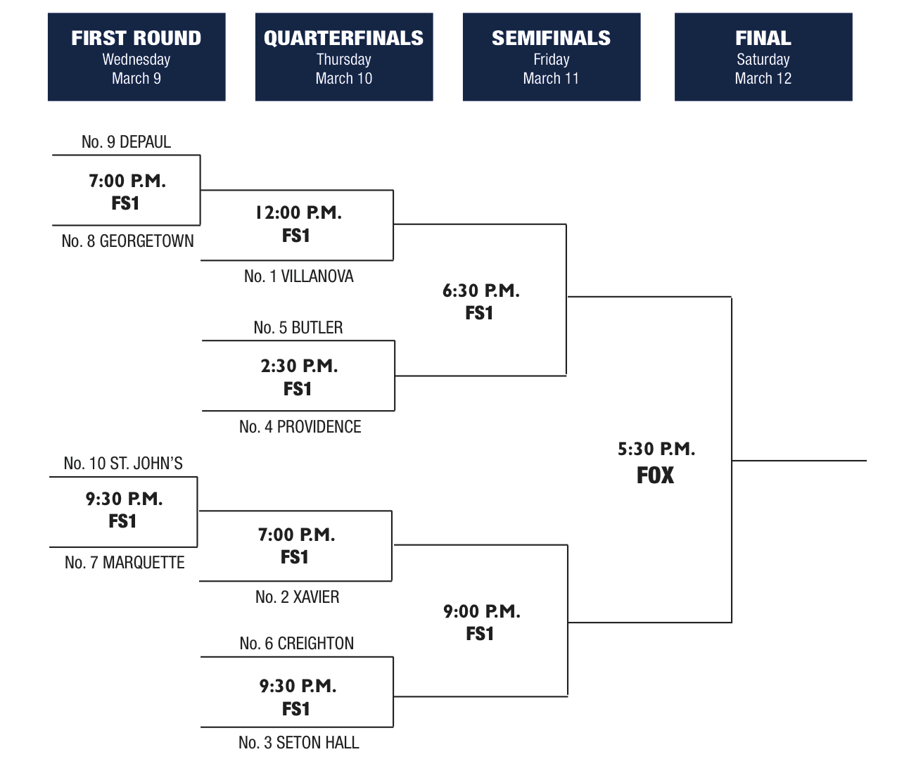 2016_BIG_EAST_Tournament_Bracket