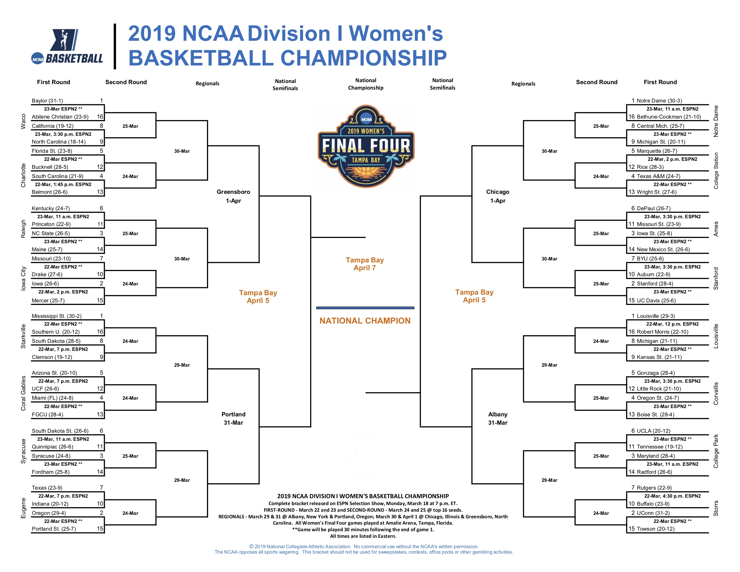 The Women's NCAA Tournament