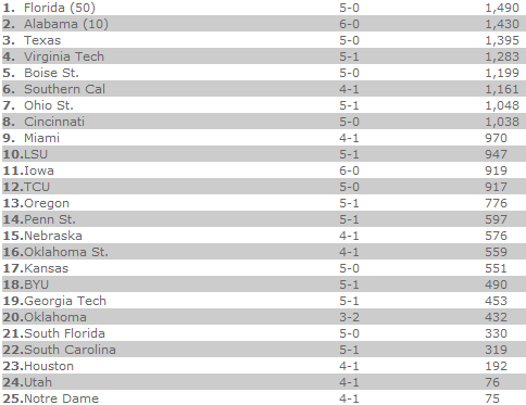 AP Poll Week Five.png
