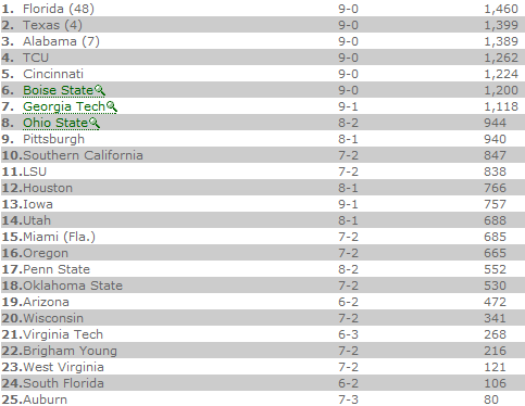 USA Today Week 10.png