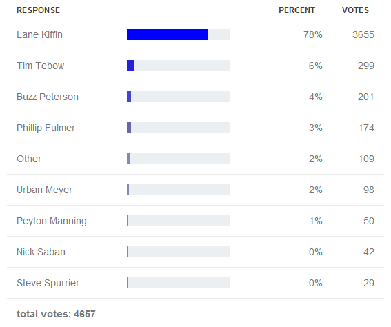 Kiffin Poll.PNG