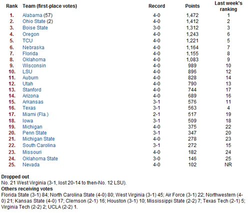 USA Today Week Four.PNG