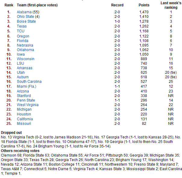 USA Today Week Two Poll.PNG