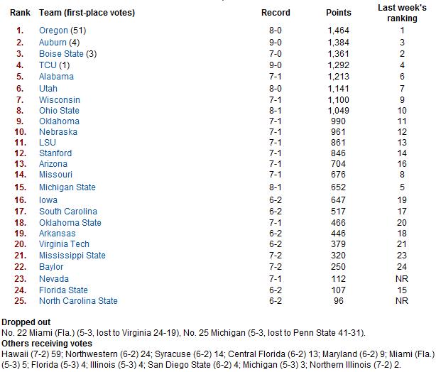 USA Today Week Nine Poll.PNG