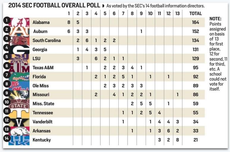 SEC SID preseason poll