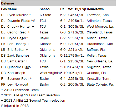 2014 Preseason All-Big 12 Defense