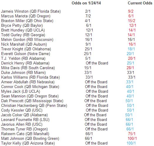 2014 Bovada Heisman Odds