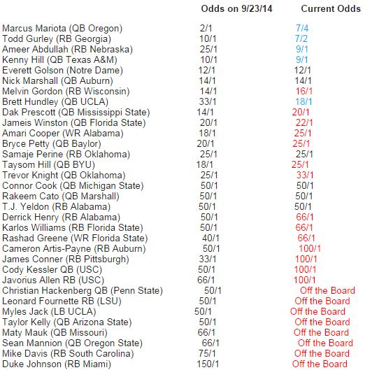 September 30 Bovada Heisman Odds I