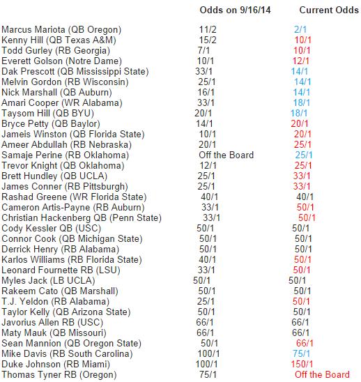 Week 5 Bovada Heisman Odds