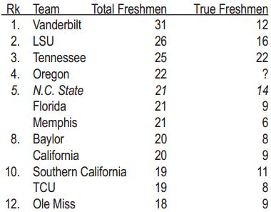 Most Freshmen