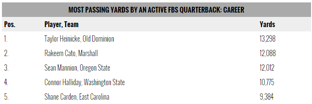 Most Passing Yards FBS QB