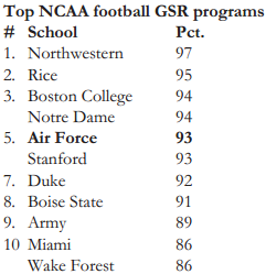 Top NCAA Football GSR Programs