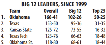 Big 12 Leaders
