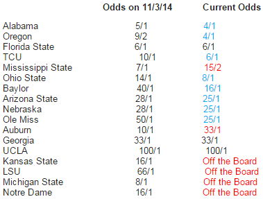 Bovada Week 11 CFP Odds