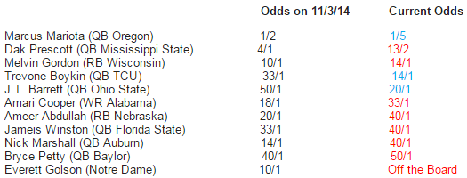 Bovada Week 11 Heisman Odds