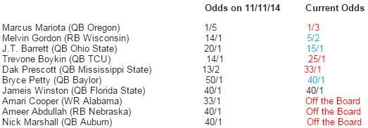 Bovada Week 12 Heisman Odds