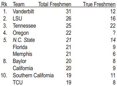 Freshman Participation Chart