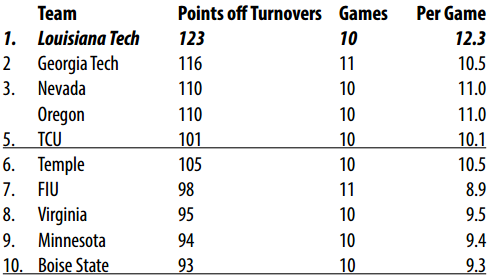 Points Off Turnovers