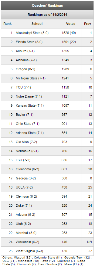 Week 10 Coaches' Poll