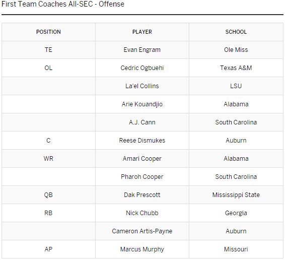 SEC First-Team Offense