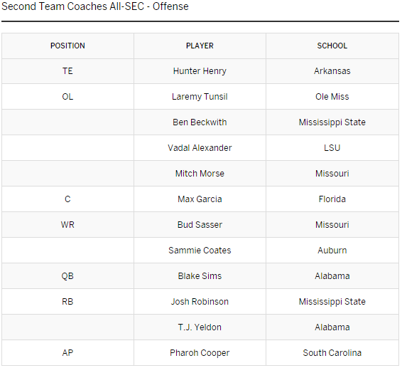 SEC Second-Team Defense