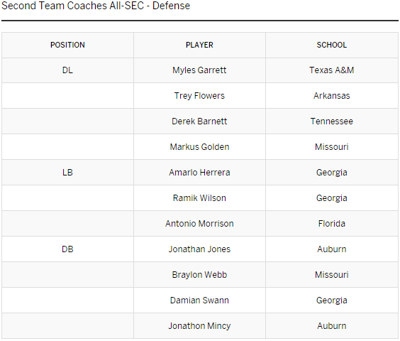 SEC Second-Team Offense