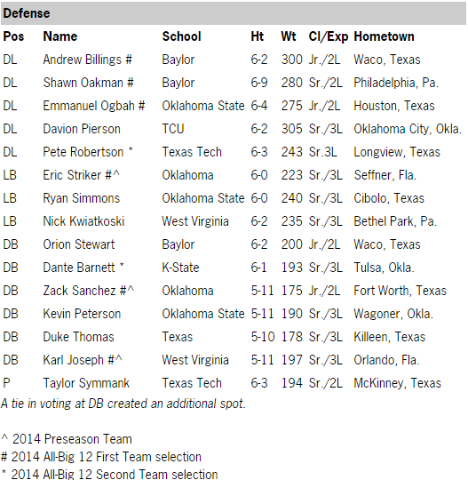 2015 Big 12 First-Team Defense