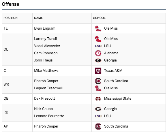 SEC Coaches Preseason All-SEC First Team