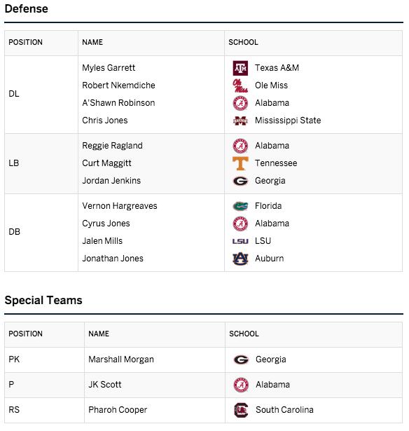SEC Coaches Preseason All-SEC First Team