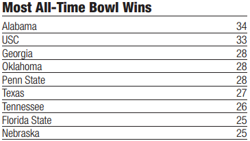All-Time Bowl Wins