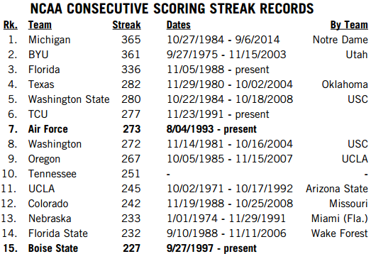 Consecutive Scoring Streaks