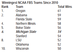 Most FBS Wins Since 2010
